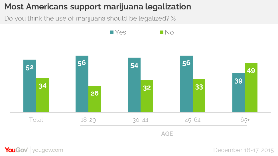 YouGov marijuana poll