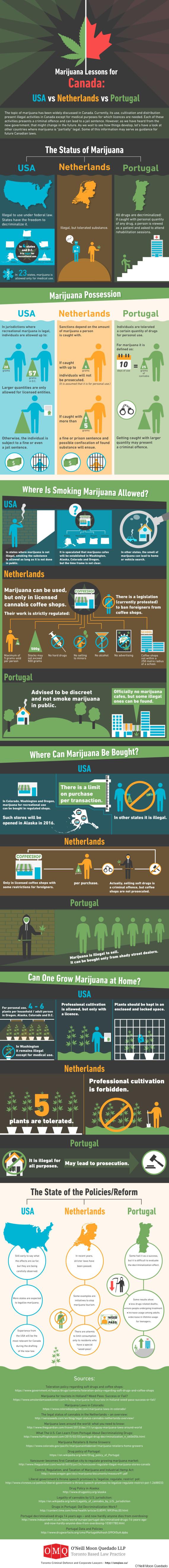 Marijuana Law Comparison Infographic