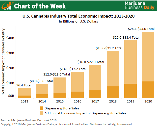 U.S. Cannabis Industry
