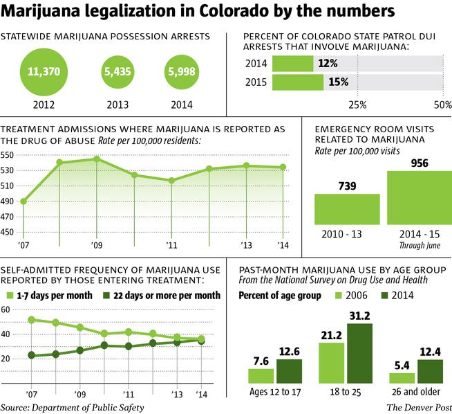 Marijuana Use in Colorado