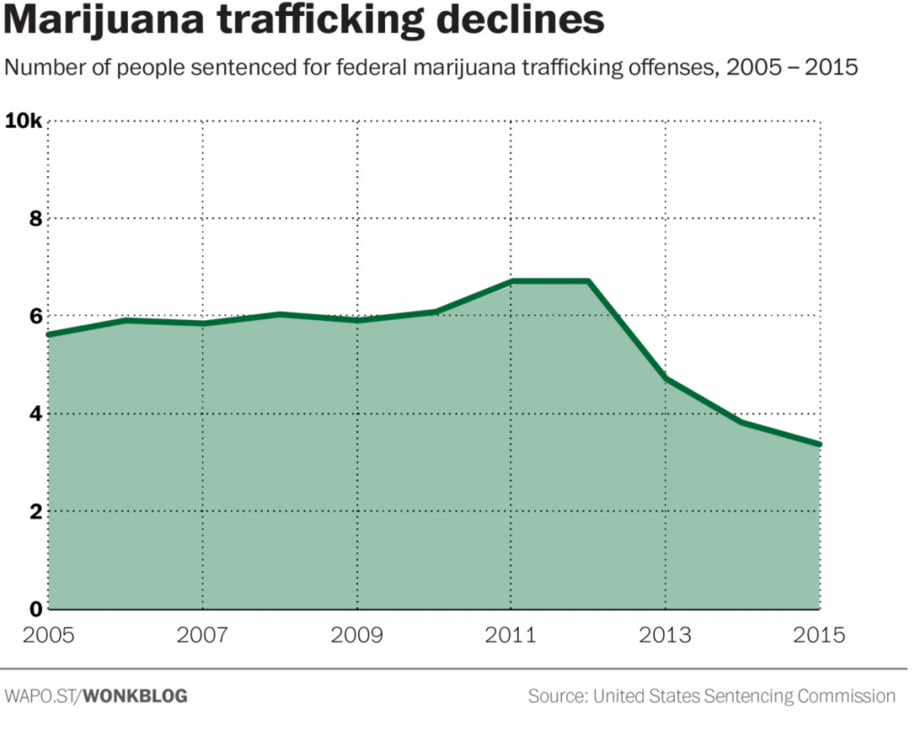 Federal data shows decline in marijuana trafficking