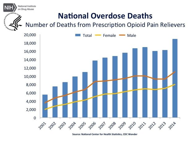 Number of deaths from presription opioid pain relievers