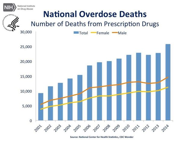 Number of annual deaths from prescription drugs