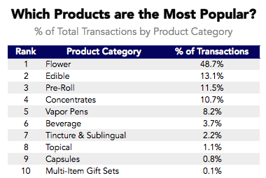Popular Pot Products