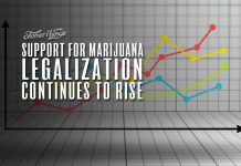 support marijuana legalization continues to rise