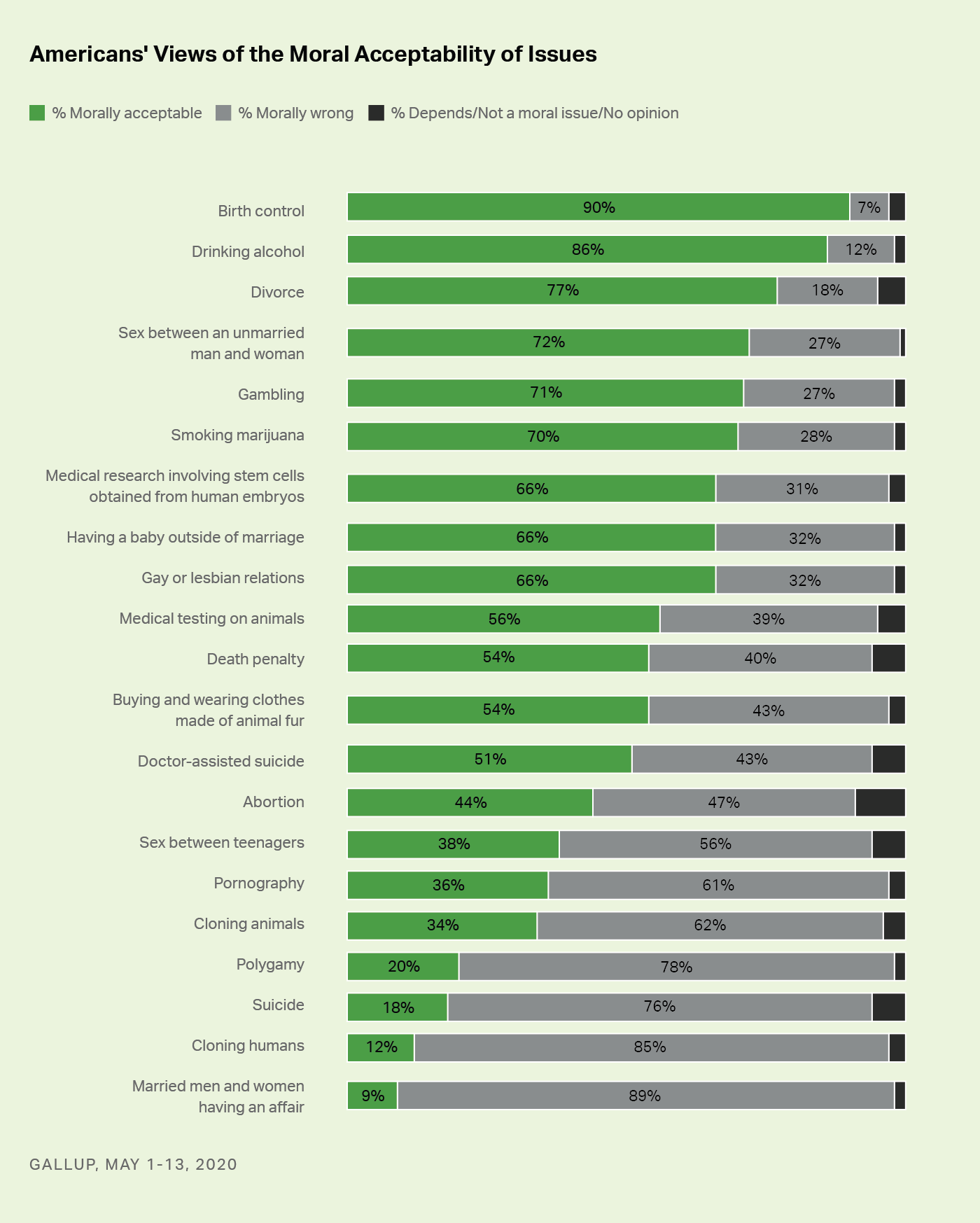 Moral Perception of Cannabis Gallup Poll