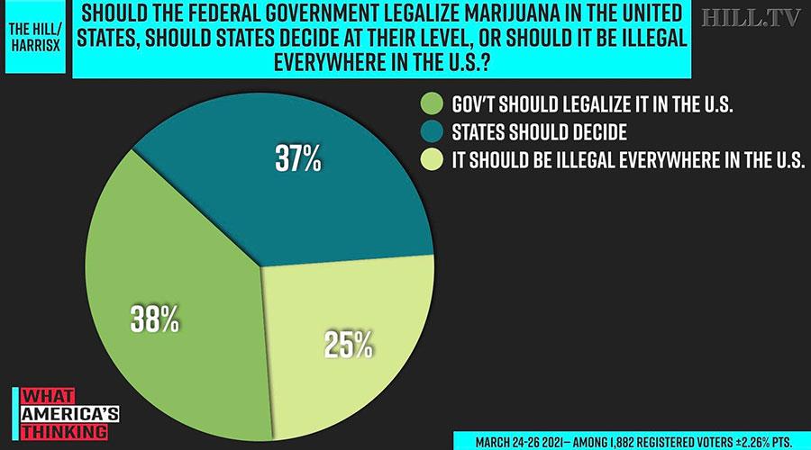 three quarters americans support marijuana legalization